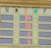 Resultaat stemming in de Senaat
