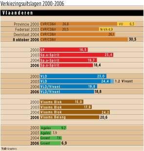 Verkiezingsuitslagen 2006