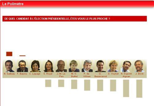 elections francaises - mes resultats