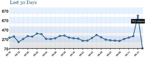 Grafiek van bezoekers aantallen